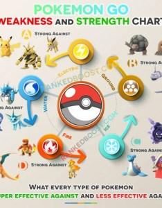 Pokemon go type chart also weakness  strengths gen rh rankedboost