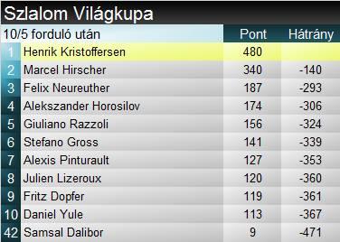 alpesi si alpesi sí világkupa Wengen szlalom Kristoffersen Samsal Dalibor