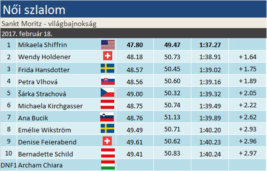 alpesi sí Alpesi Sí Világbajnokság Sankt Moritz Svájc Mikaela Shiffrin Wendy Holdener Frida Hansdotter