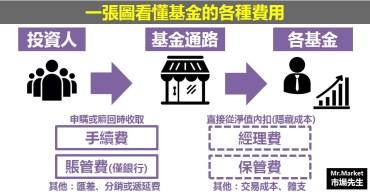 一張圖看懂買基金的4種費用(基金手續費、賬戶管理費、經理費、保管費) - 基金投資入門(二)