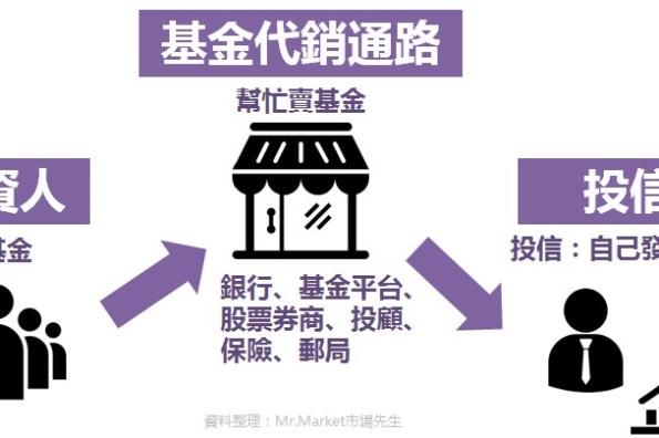 基金推薦怎麼買?2021基金平台通路整理比較懶人包(銀行、投信、投顧、線上平台、券商、保險、郵局)
