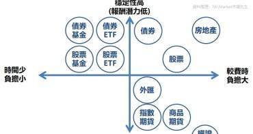 如何分析自己適合的投資商品類型?(股票、ETF、基金、商品)