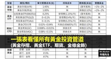 一張表看懂所有黃金投資交易管道:黃金存摺、黃金ETF、黃金期貨、黃金現貨、金條金飾