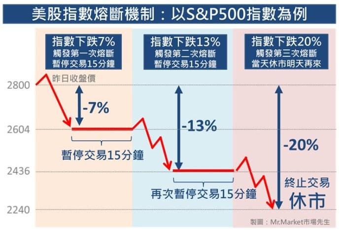 熔斷 機制是什麼?美股熔斷 對投資交易有什麼影響?