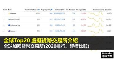 全球Top20虛擬貨幣交易所(加密貨幣交易所2020排行、評價比較)