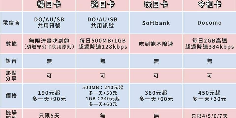 日本網卡推薦 | Daijobu 暢日卡、玩日卡  彈性天數不限流量日本上網吃到飽 /優惠碼