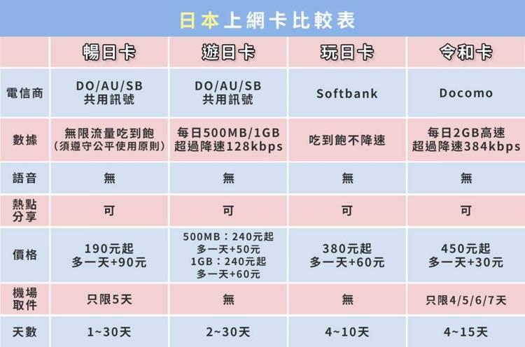 日本網卡推薦   Daijobu 暢日卡、玩日卡  彈性天數不限流量日本上網吃到飽 /優惠碼