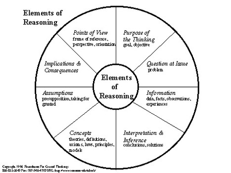 Critical thinking model 1