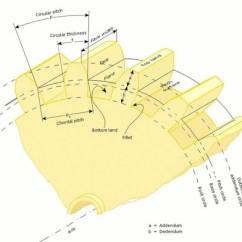 Scuba Gear Diagram Triumph Daytona 675 Wiring Happy Scoop It Saturation Dive Manual Transmission Design The Truth