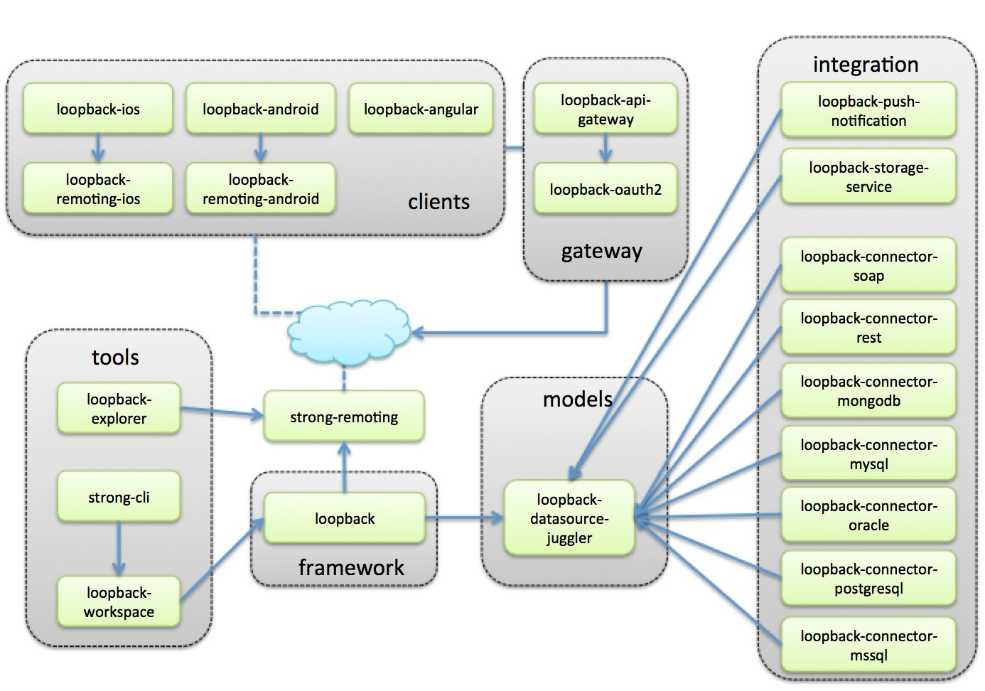 application integration architecture diagram peterbilt 359 headlight wiring loopback open source api server powered by no