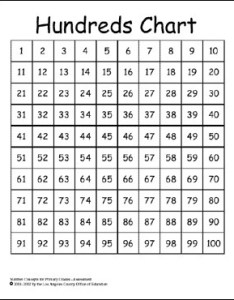 Hundreds chart to teach prime composite numbers also rh scoop
