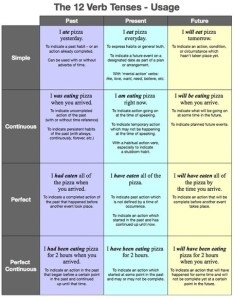 verb tenses table learning english grammar also  rh scoop