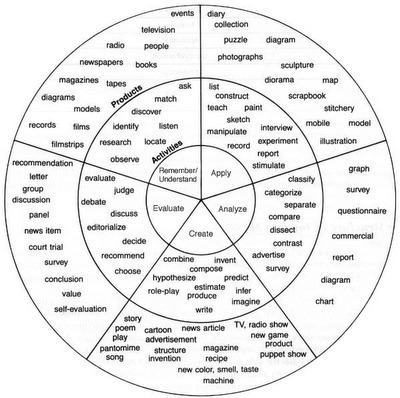 ZaidLearn: Bloom's Taxonomy Wheel for Writing
