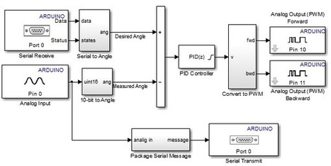 Implementing a PID Controller on an Arduino Boa...