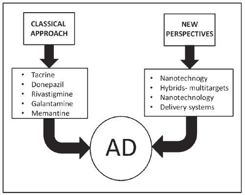 Treatment of Alzheimer's Disease: Classical The...