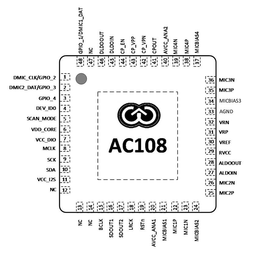 X-Powers AC108 is a Quad-Channel ADC Chip for M...