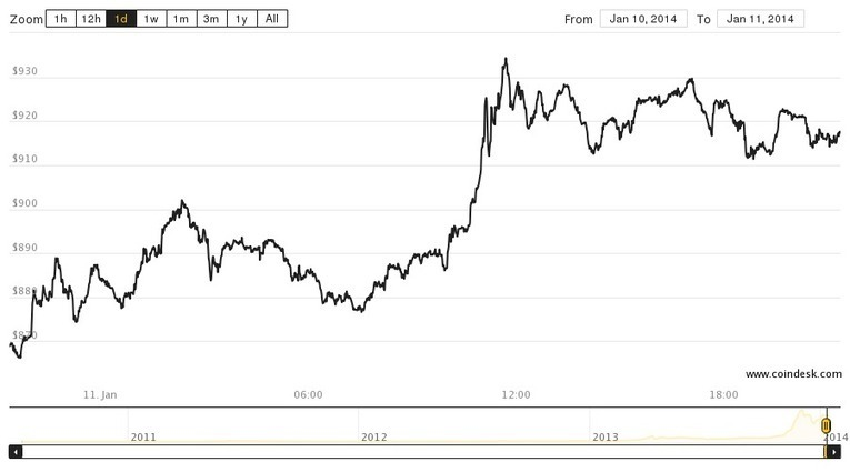Bitcoin Price Touches $1,000 Again as Overstock...