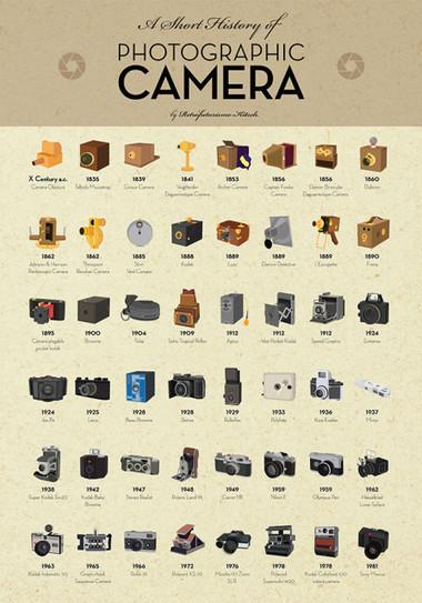 L'histoire De La Photographie Résumé : l'histoire, photographie, résumé, Catalogue, Ligne, L'histoire, L'appareil...