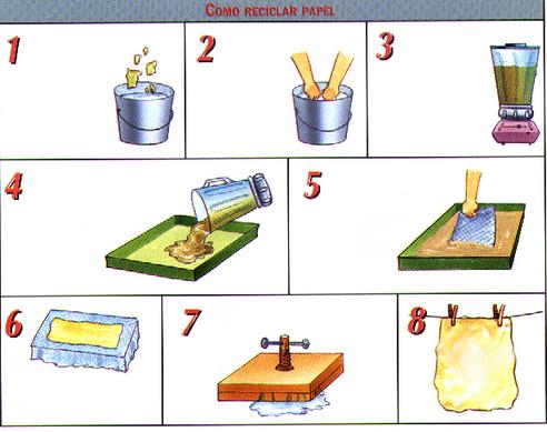 Cmo elaborar papel reciclado paso a pas