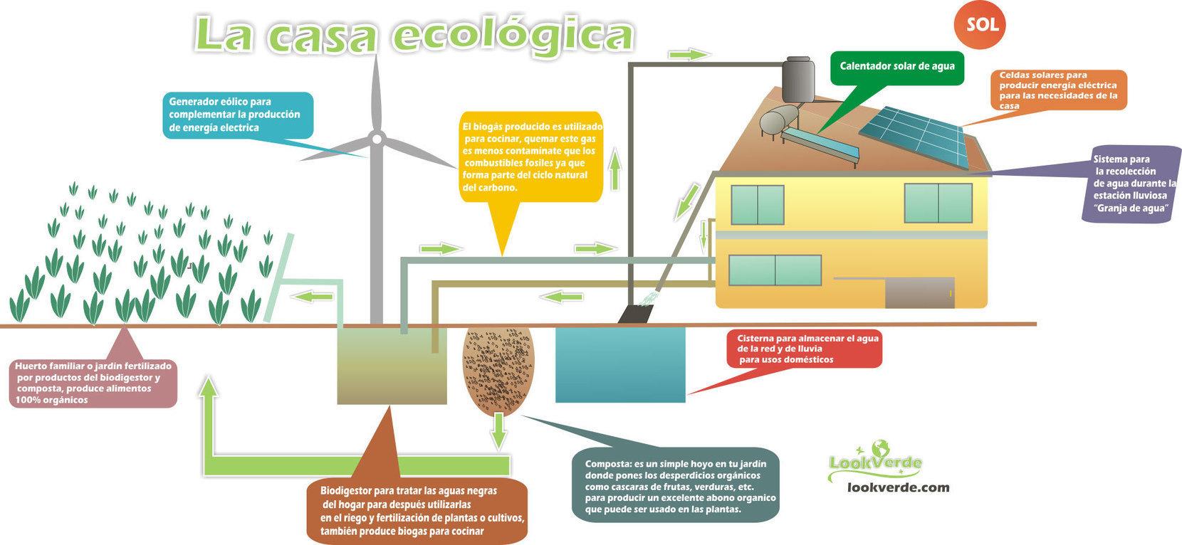 Casa ecologica en  BiblioCAD  Casa ecologica