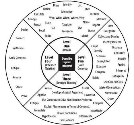 Bloom's Taxonomy, Teaching Resources, CETL, UW-...