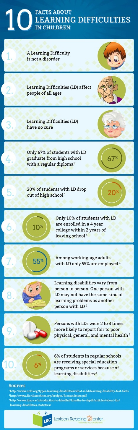 10 Important Facts About Learning Disabilities ...