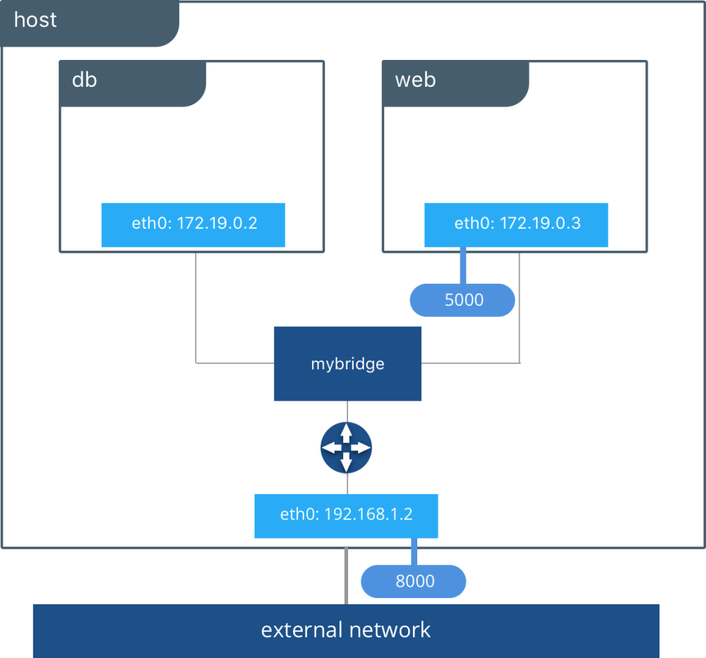 medium resolution of docker bridge network driver
