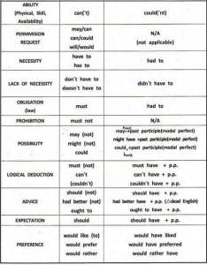 Modal verbs definition and examples uses english grammar also en rh scoop