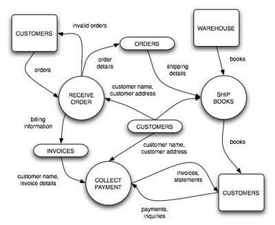 Free download DFD Diagram for Inventory Managem...