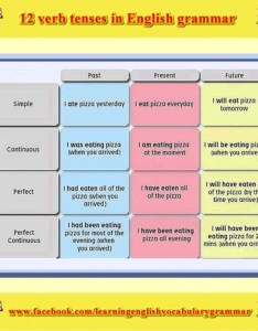 verb tenses table in english grammar basics video also basic rh scoop