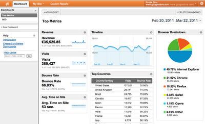 Google Analytics Présentation Du Nouve