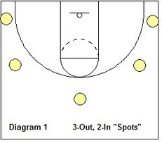 3-Out Read and React Offense, Coach's Clipboard...