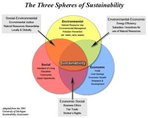 Venn diagram  Three spheres of sustainability