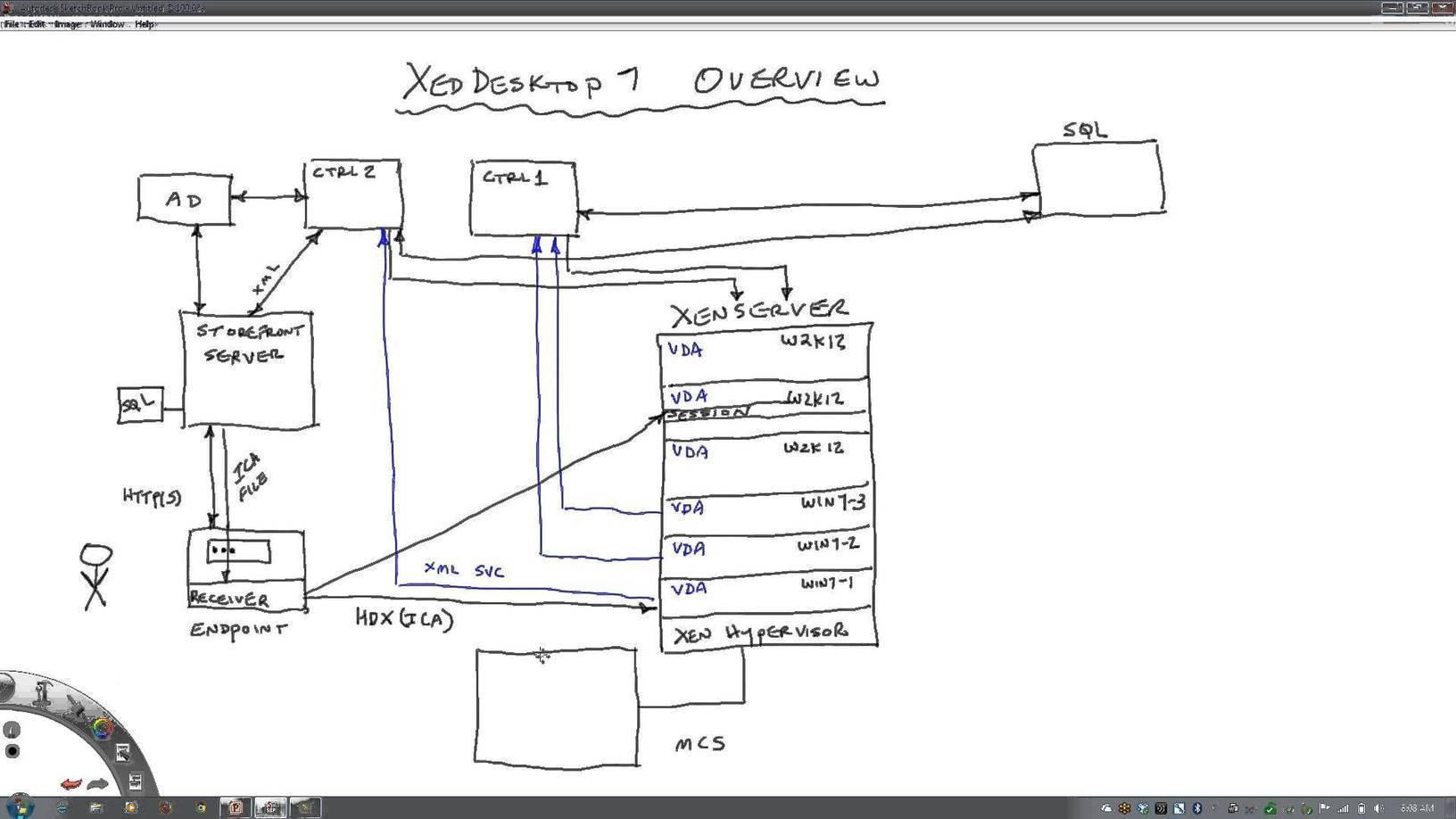 citrix architecture diagram water pump wiring xendesktop 7 architectural overview de