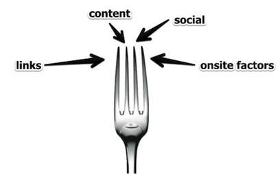 Internet Marketing Strategy 2.0