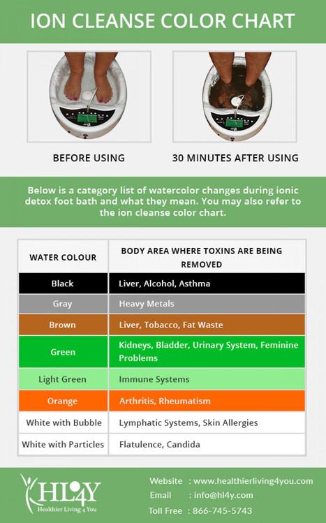 Foot Spa Color Chart : color, chart, Detox, Color, Chart, Gallery