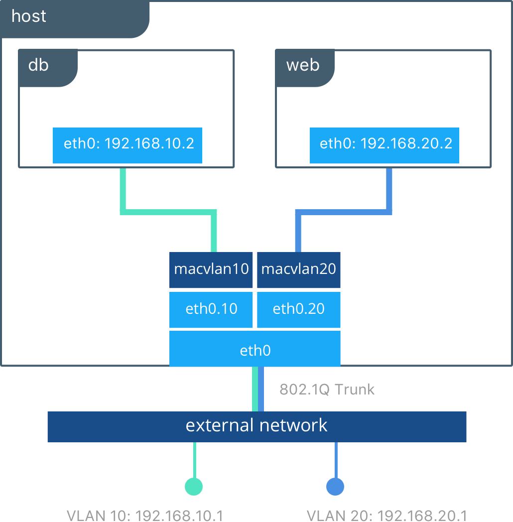 hight resolution of docker and macvlan