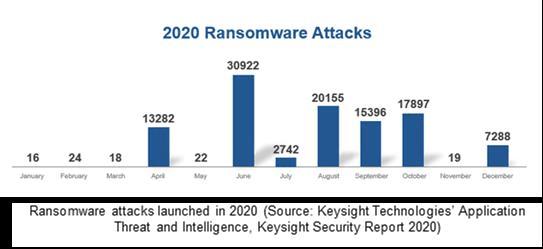 Keysight Graph