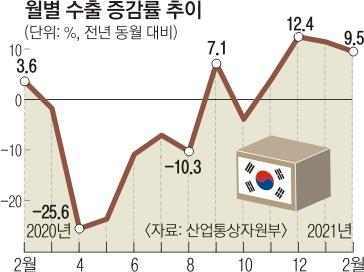 [서울신문] 반도체 · 자동차 '날개'… 2 월 일 평균 수출액 23 억엔 사상 최고
