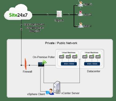 Como o Site24x7 descobre automaticamente seus hosts ESX / ESXi e Máquinas Virtuais (VMs)?