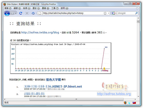 Site States簡單計數器貼紙,可記錄IP,顯示PR,統計分析訪客人次 - 香腸炒魷魚