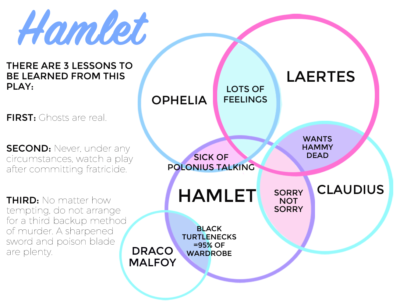 SparkLife  Classic Lit Explained By Venn Diagrams