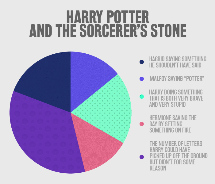 SparkLife  The Harry Potter Books Summed Up in Pie Charts