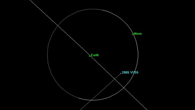 La trajectoire de l'astéroïde