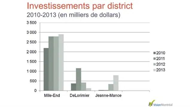 Tableau d'investisement par district