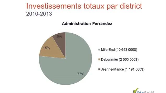 Tableau d'investissements totaux par district