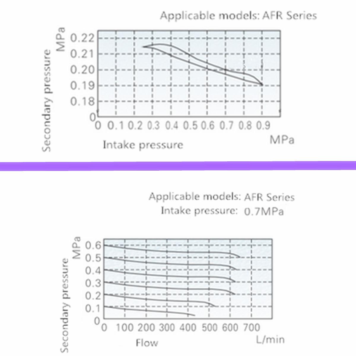 Afr 1 4 Air Compressor Filter Water Separator Trap