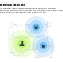 Wireless Extender Diagram Msd 7al2 Plus Wiring Xiaomi Pro 300mbps Wifi Amplifier Repeater Sale