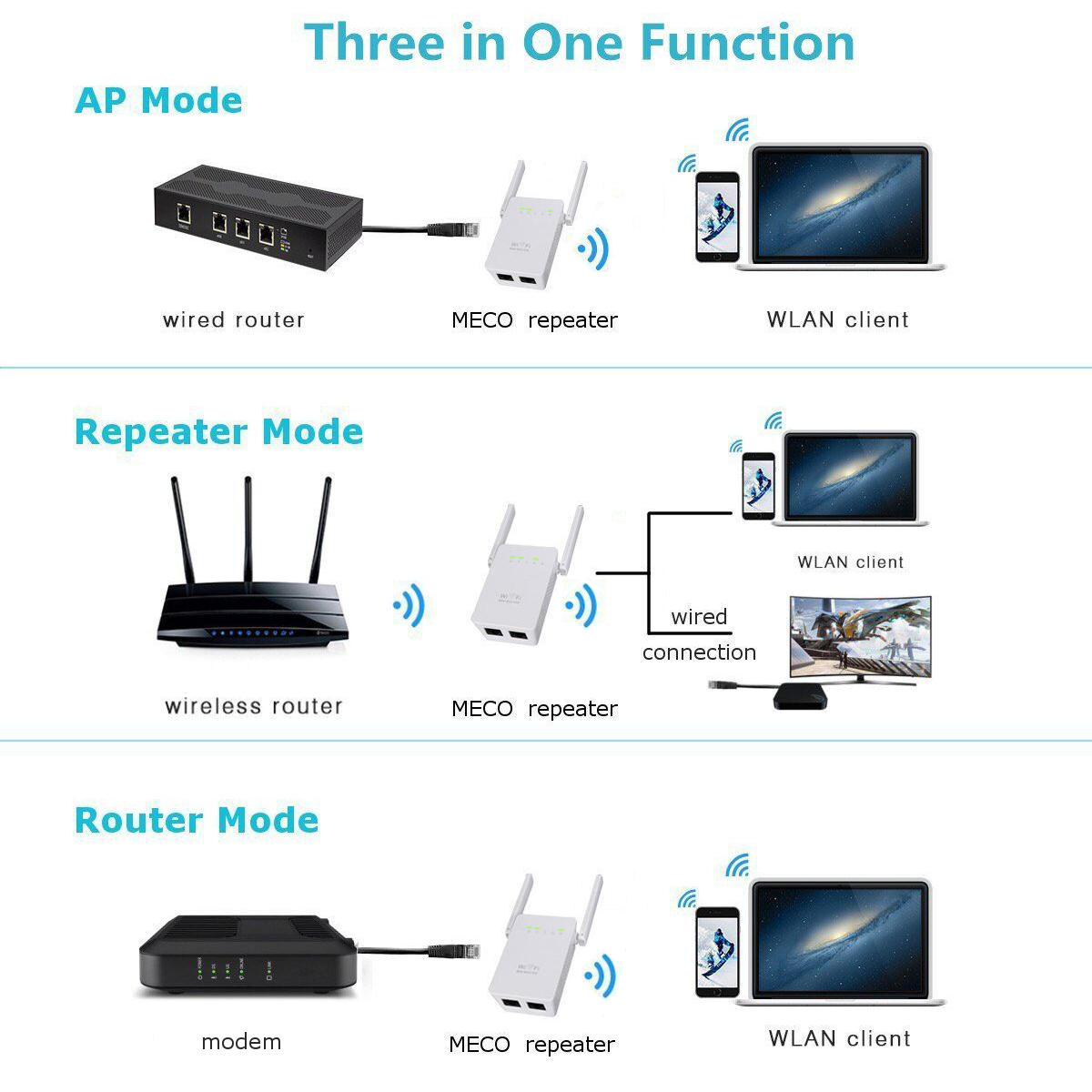 wireless extender diagram honeywell wifi 9000 thermostat wiring meco 300mbps repeater network router