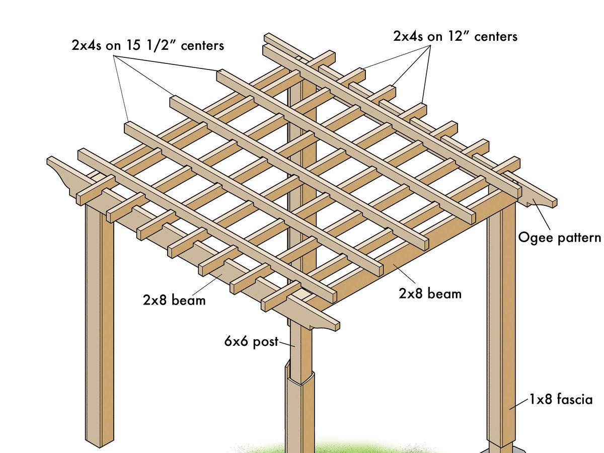 1×8 Fascia Board | WoodWorking